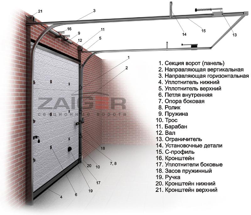 Как сделать гаражные секционные ворота своими руками